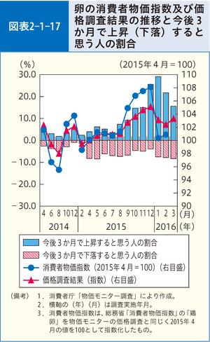 図表2-1-17 卵の消費者物価指数及び価格調査結果の推移と今後3か月で ...